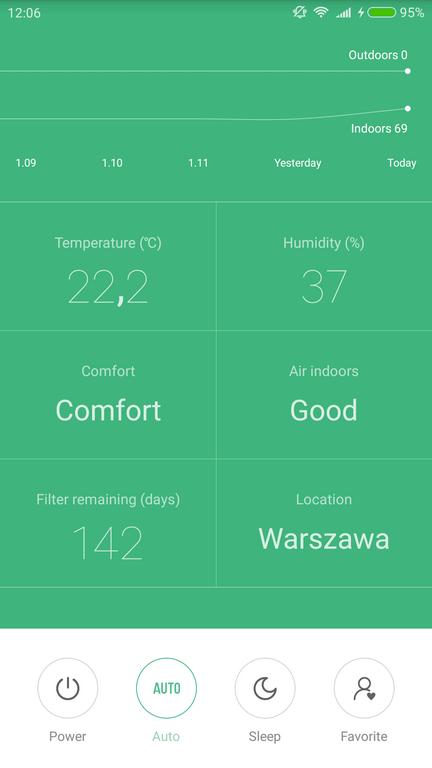 Xiaomi Mi Air Purifier 2 - tani oczyszczacz powietrza z Chin - aplikacja Mi Home ocenia powietrze jako dobre PM 2,5 wyniosi 69