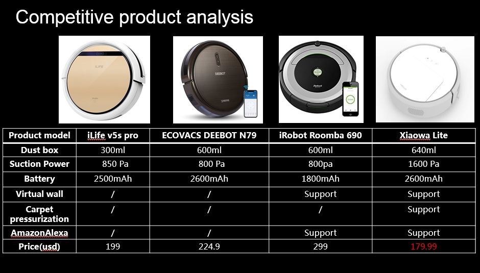 bezprzeplacania.pl - porównanie Xiaowa z iLife i iRobot Roomba