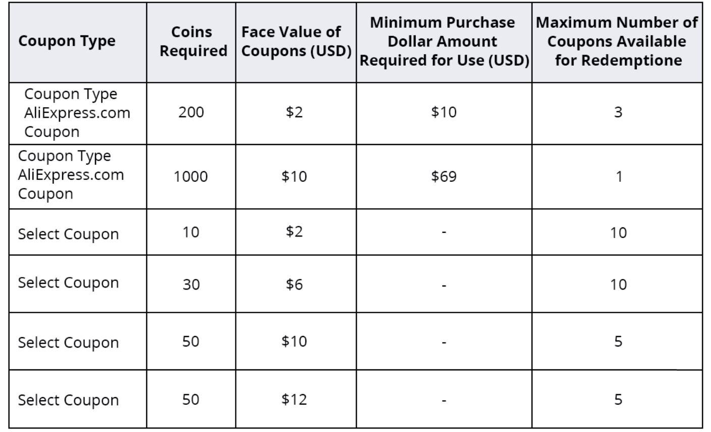 9. urodziny Aliexpress - minimalna wartośc zamówienia dla poszczególnych kuponów