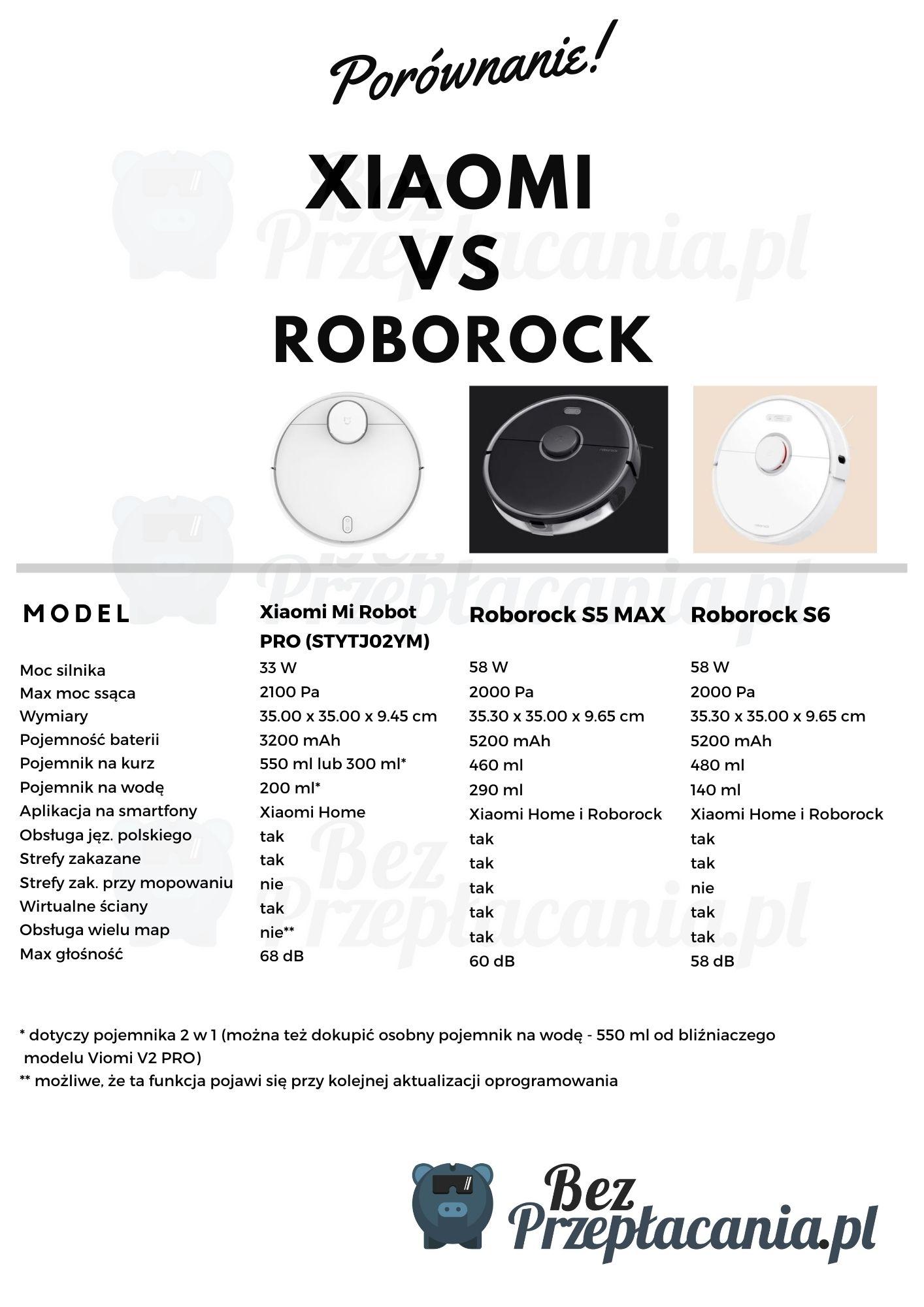 porównanie robotów sprzątających Roborock i Xiaomi