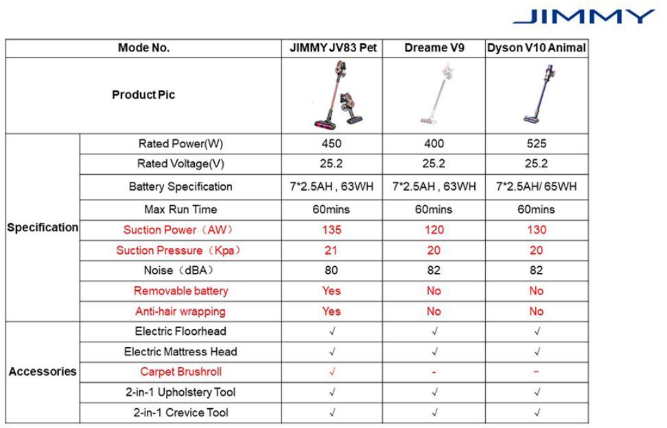 Jimmy JV83 PET - premiera nowej wersji rewelacyjnego odkurzacza pionowego - porównanie z Dreame V9 i Dyson V10 Animal