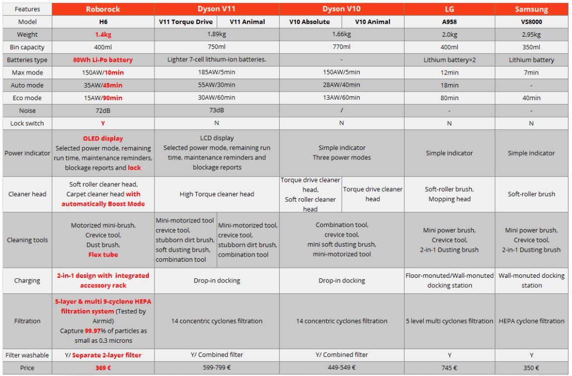 Roborock H6 vs Dyson V11 vs LG vs Samsung - porównanie