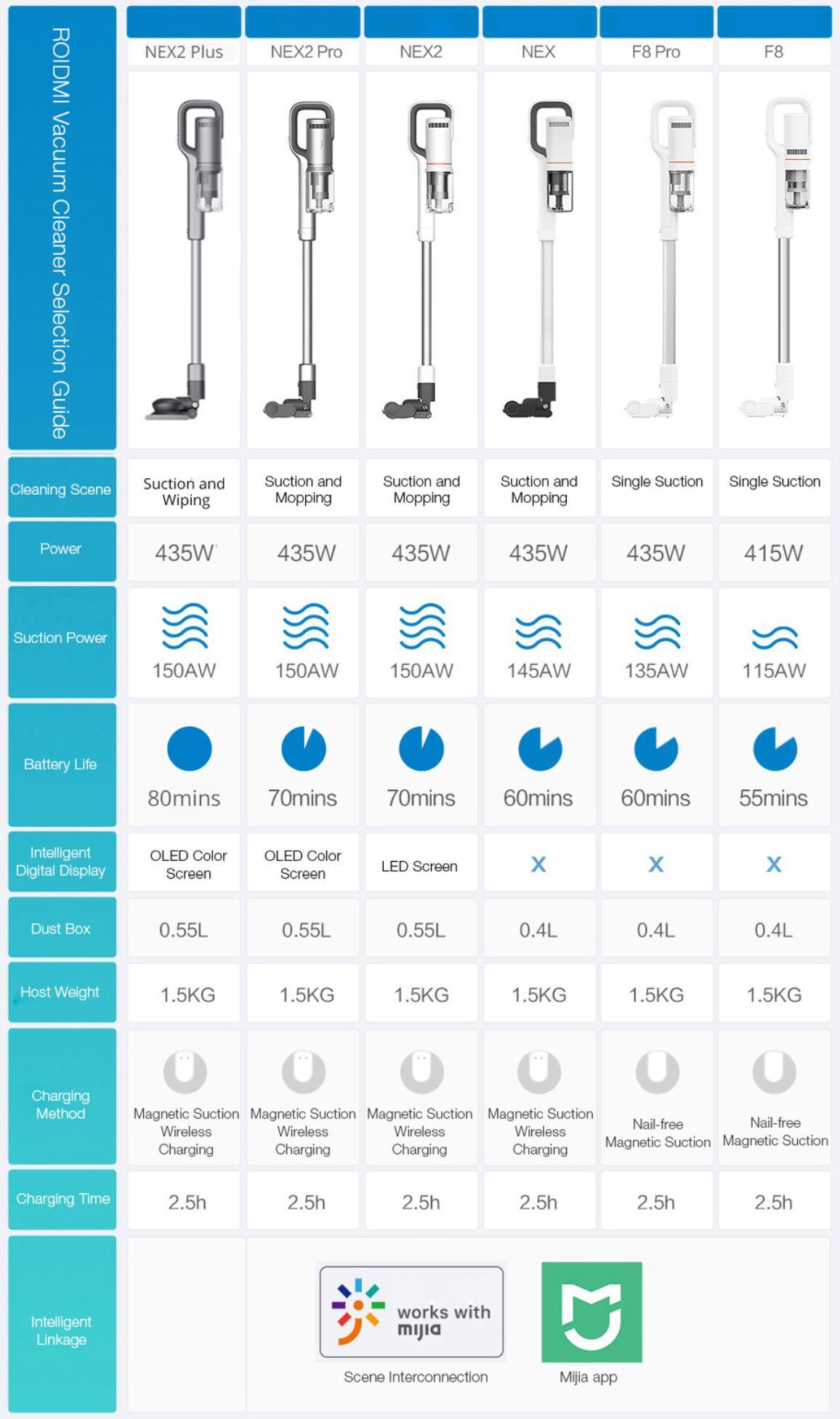 Roidmi Nex 2 Plus - nowy odkurzacz pionowy z mopowaniem - porównanie odkurzaczy bezprzewodowych Roidmi