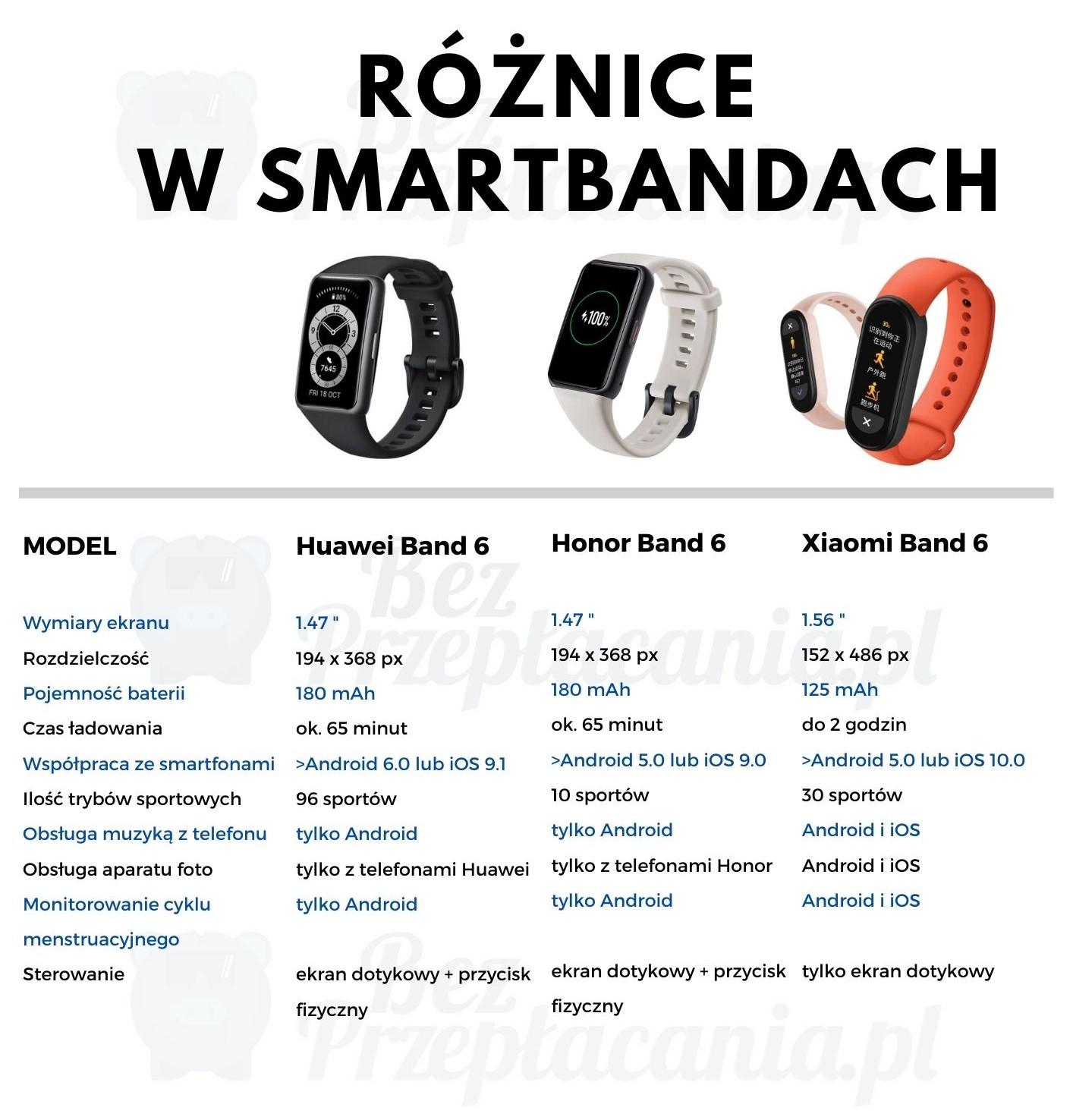 porównanie opasek Huawei Band 6, Honor Band 6 i Xiaomi Band 6