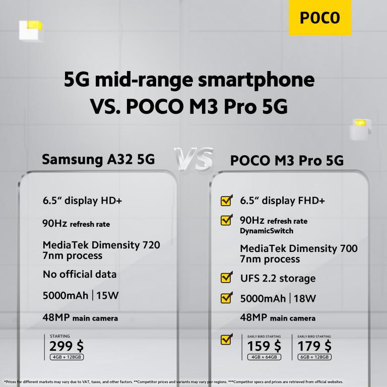 Poco M3 Pro porównanie z Samsungiem