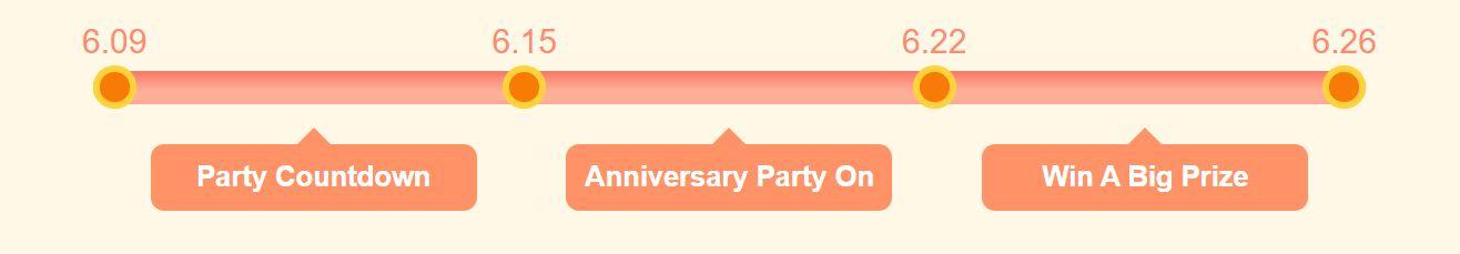9. urodziny geekbuying - przewodnik po promocji - harmonogram