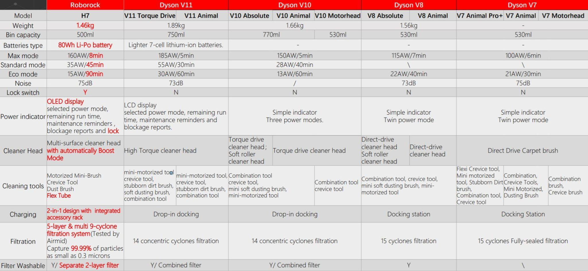 Roborock vs Dyson - porównanie bezprzewodowych odkurzaczy pionowych