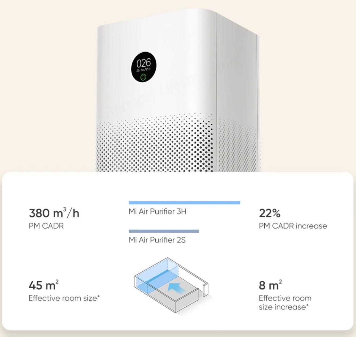 Xiaomi Mi Air Purifier 3H - wydajność oczyszczacza powietrza