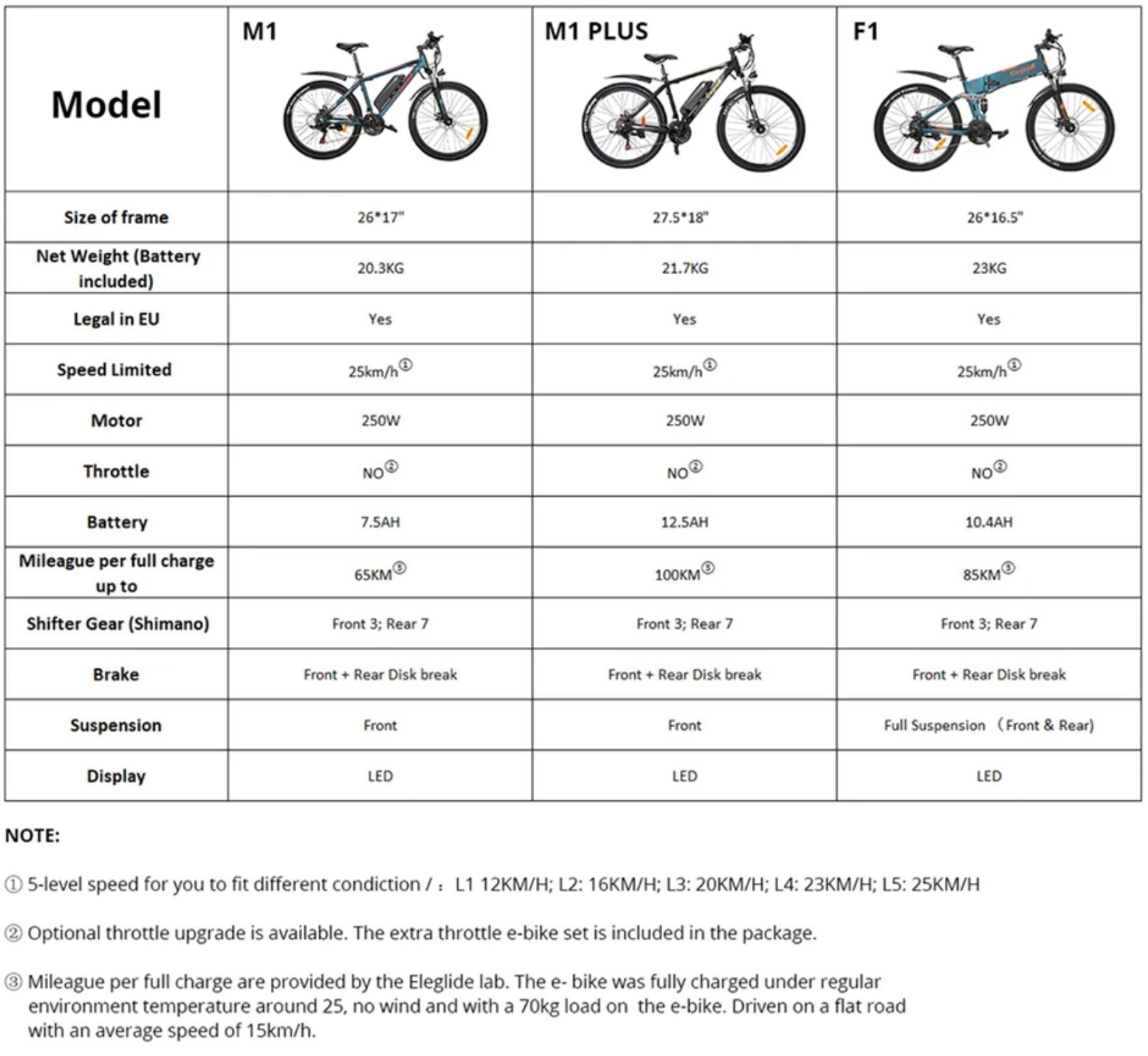 Elektryczne rowery górskie Eleglide o zasięgu do 100 km - porównanie poszczególnych modeli - Eleglide M1, M1 Plus i F1